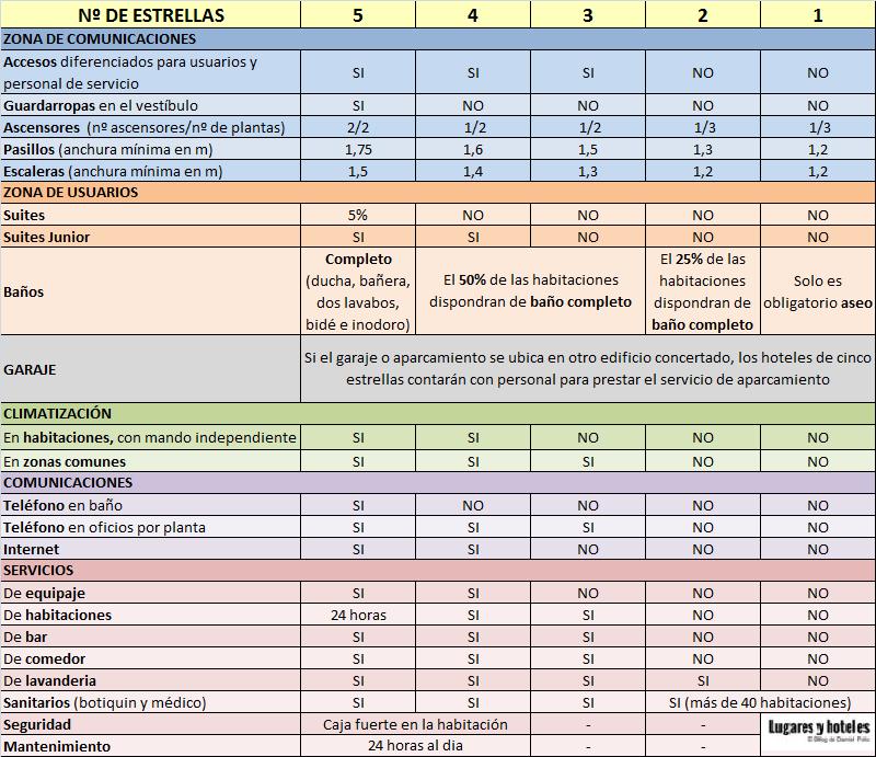 clasificación hoteles estrellas
